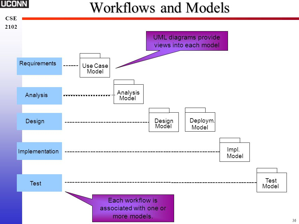 36 CSE 2102 CSE 2102 Workflows and Models Requirements Design Implementation Test Analysis Use Case Model Design Model Deploym. Model Impl. Model Anal