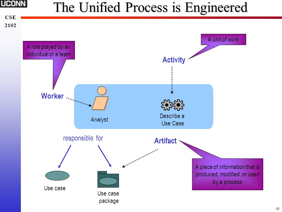 49 CSE 2102 CSE 2102 The Unified Process is Engineered Describe a Use Case Use case package Use case responsible for Analyst Artifact A piece of infor