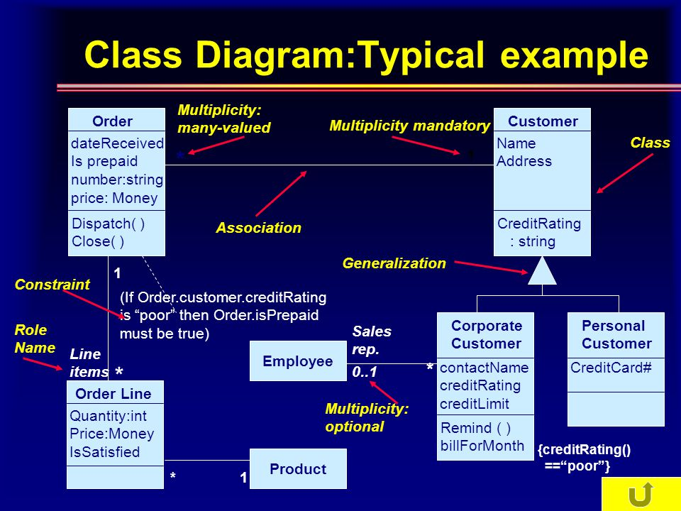Class Diagram:Typical example Order dateReceived Is prepaid number:string price: Money Dispatch( ) Close( ) Customer Name Address CreditRating : string Personal Customer CreditCard# Corporate Customer contactName creditRating creditLimit Remind ( ) billForMonth Order Line Quantity:int Price:Money IsSatisfied Employee Product * 1 Multiplicity mandatory Association Generalization Class Constraint 1 (If Order.customer.creditRating is poor then Order.isPrepaid must be true) * Line items Role Name Multiplicity: many-valued 0..1 * Multiplicity: optional * 1 Sales rep.