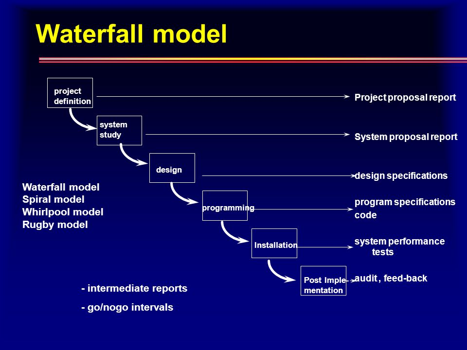 Waterfall model project definition system study design programming Installation Post Imple- mentation Project proposal report System proposal report design specifications program specifications code system performance tests audit, feed-back Waterfall model Spiral model Whirlpool model Rugby model - intermediate reports - go/nogo intervals