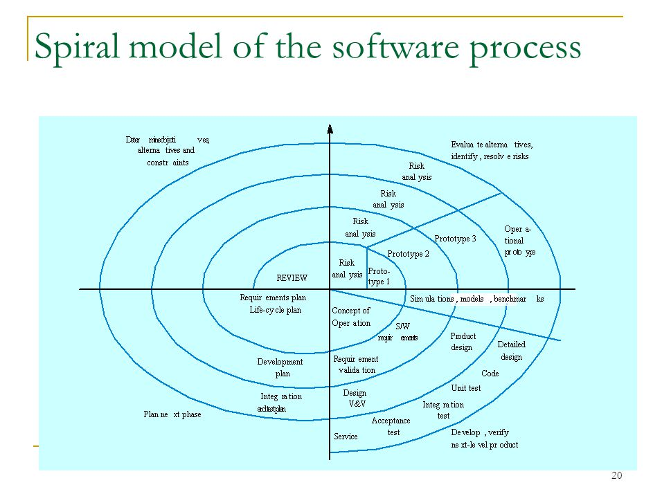 20 Spiral model of the software process