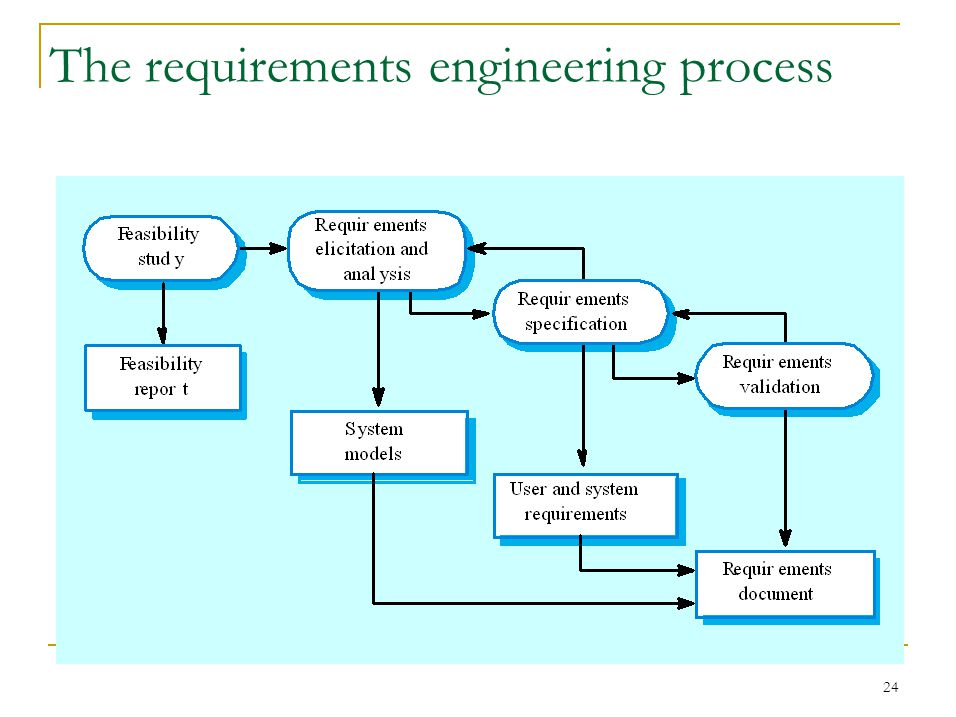 24 The requirements engineering process
