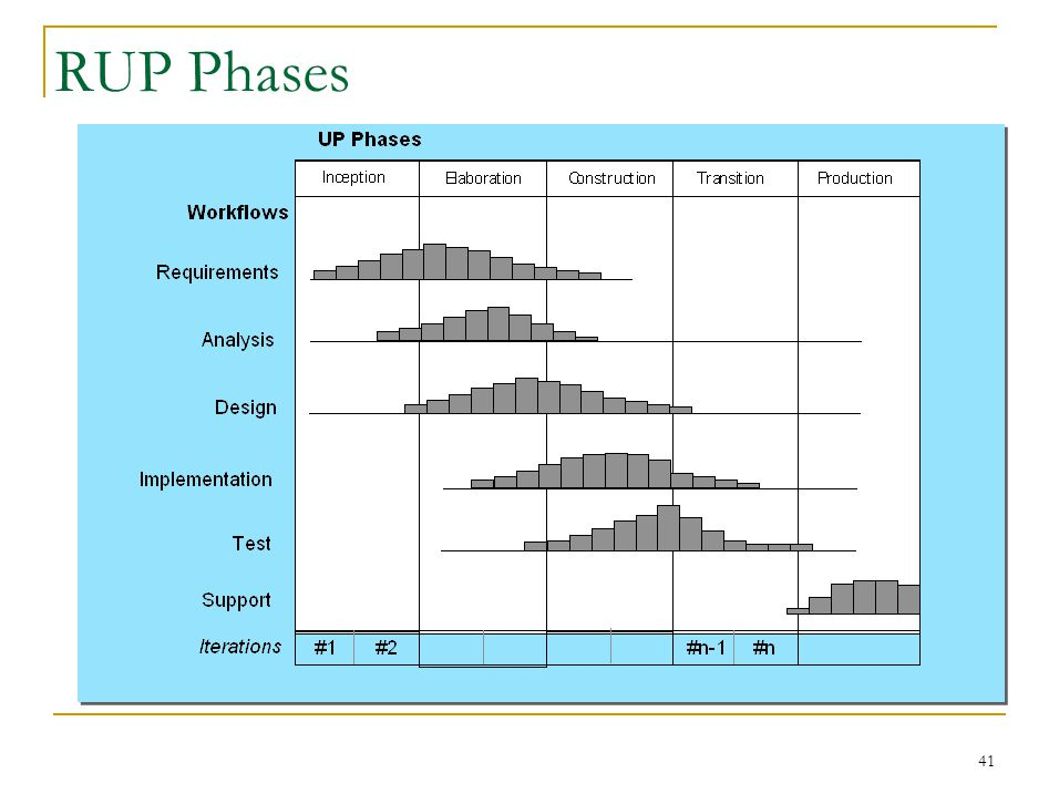 41 RUP Phases