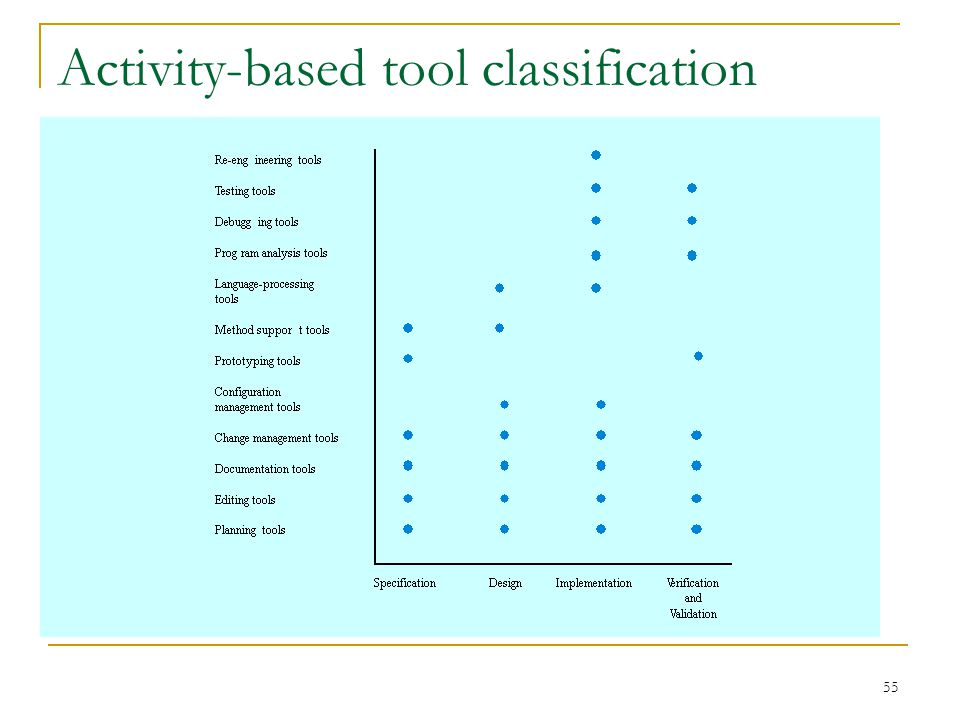 55 Activity-based tool classification