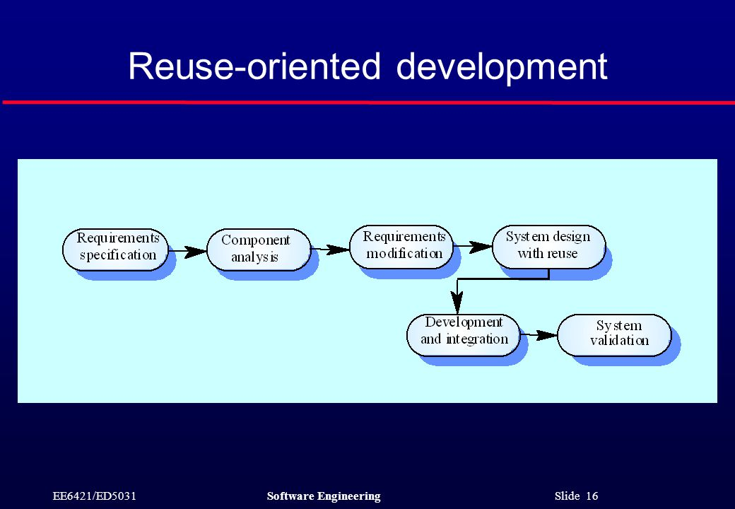 EE6421/ED5031Software Engineering Slide 16 Reuse-oriented development