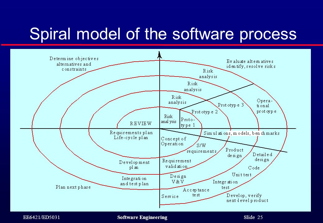 EE6421/ED5031Software Engineering Slide 25 Spiral model of the software process