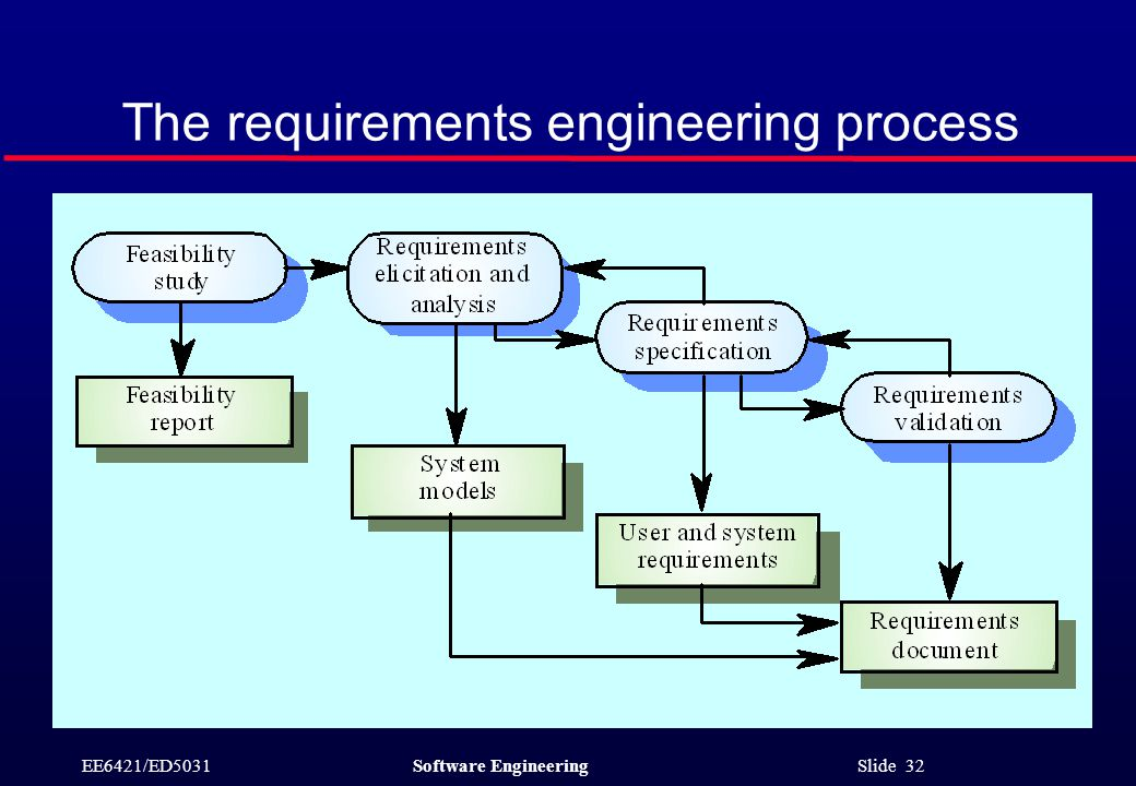 EE6421/ED5031Software Engineering Slide 32 The requirements engineering process