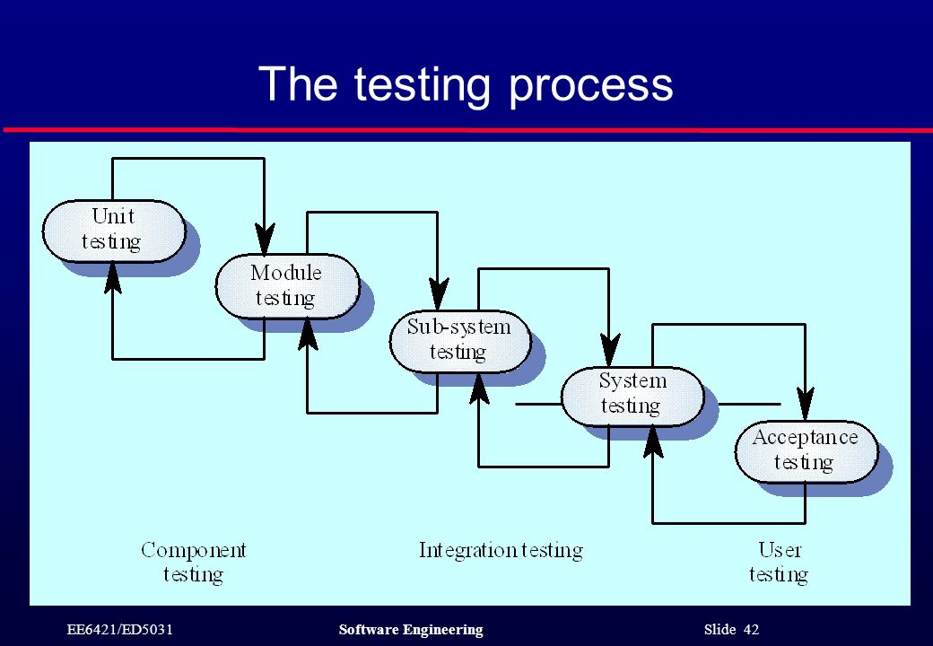 EE6421/ED5031Software Engineering Slide 42 The testing process