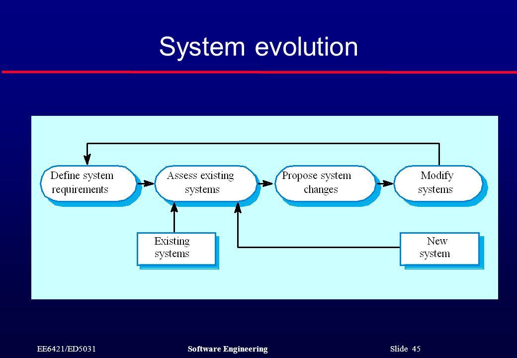 EE6421/ED5031Software Engineering Slide 45 System evolution