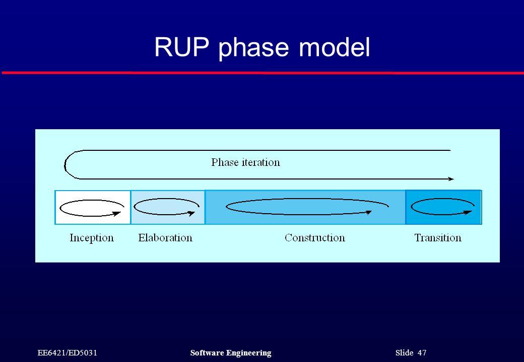 EE6421/ED5031Software Engineering Slide 47 RUP phase model