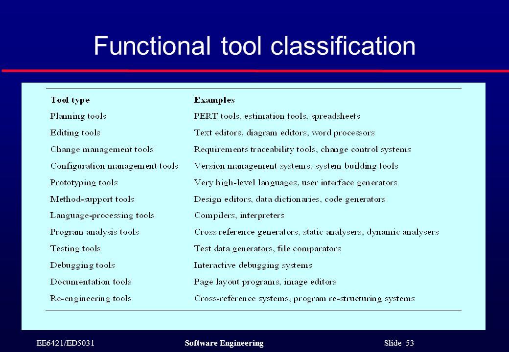 EE6421/ED5031Software Engineering Slide 53 Functional tool classification