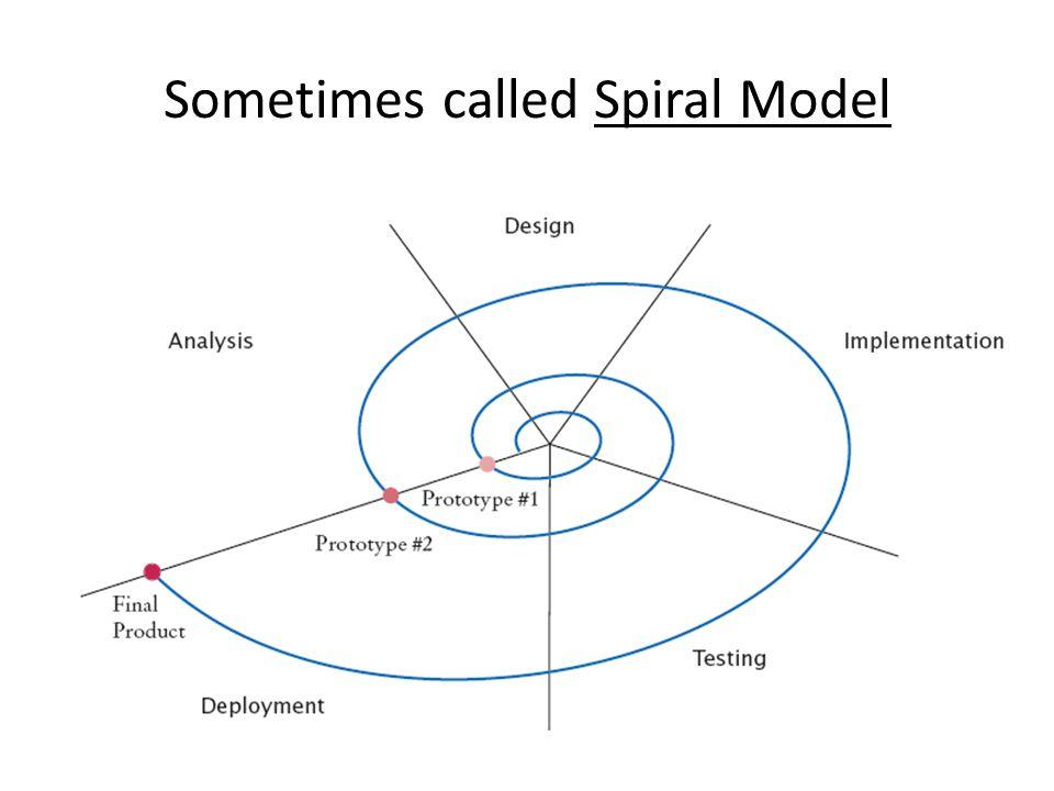 Sometimes called Spiral Model