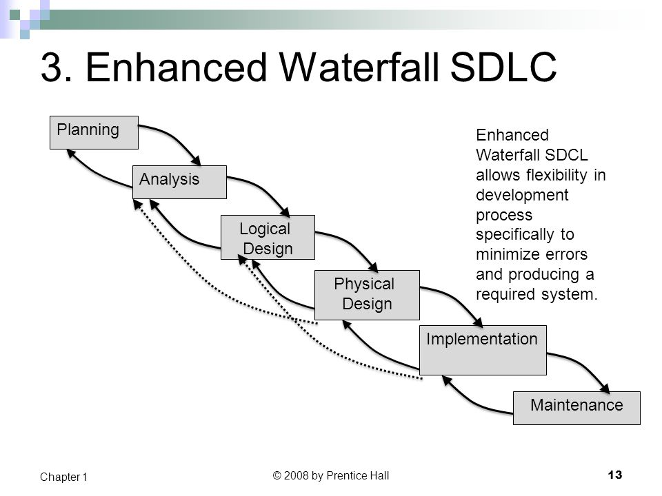 3. Enhanced Waterfall SDLC © 2008 by Prentice Hall 13 Chapter 1 Planning Analysis Logical Design Physical Design Implementation Maintenance Enhanced W