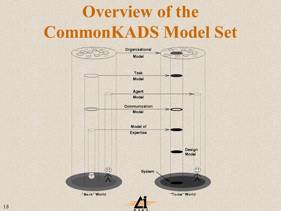 18 Overview of the CommonKADS Model Set