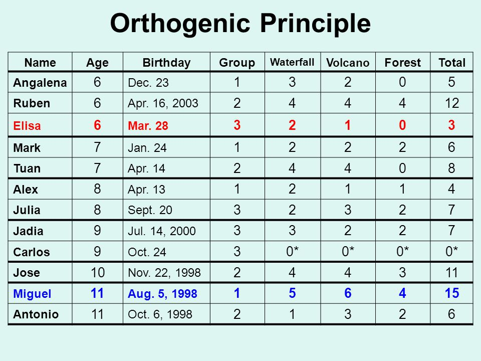 Orthogenic Principle NameAgeBirthdayGroup Waterfall Volcano ForestTotal Angalena 6 Dec.