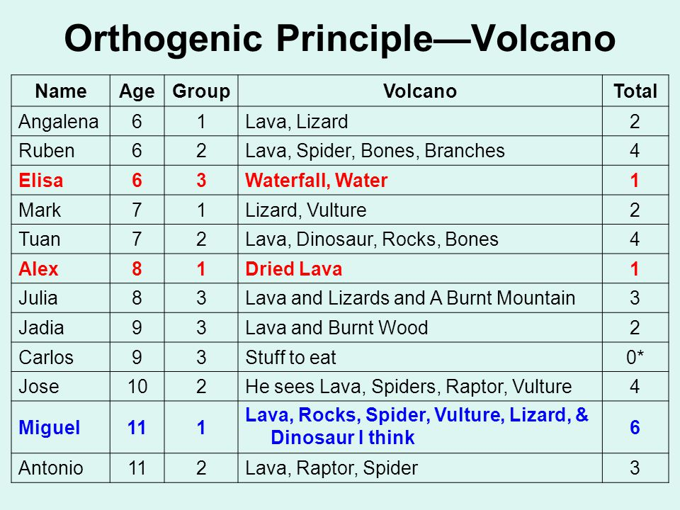 Orthogenic Principle—Volcano NameAgeGroupVolcanoTotal Angalena61Lava, Lizard2 Ruben62Lava, Spider, Bones, Branches4 Elisa63Waterfall, Water1 Mark71Lizard, Vulture2 Tuan72Lava, Dinosaur, Rocks, Bones4 Alex81Dried Lava1 Julia83Lava and Lizards and A Burnt Mountain3 Jadia93Lava and Burnt Wood2 Carlos93Stuff to eat0* Jose102He sees Lava, Spiders, Raptor, Vulture4 Miguel111 Lava, Rocks, Spider, Vulture, Lizard, & Dinosaur I think 6 Antonio112Lava, Raptor, Spider3