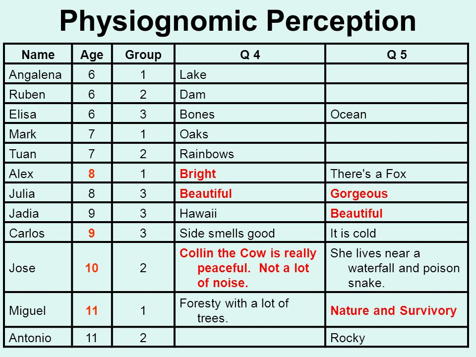 Physiognomic Perception NameAgeGroupQ 4Q 5 Angalena61Lake Ruben62Dam Elisa63BonesOcean Mark71Oaks Tuan72Rainbows Alex81BrightThere s a Fox Julia83BeautifulGorgeous Jadia93HawaiiBeautiful Carlos93Side smells goodIt is cold Jose102 Collin the Cow is really peaceful.