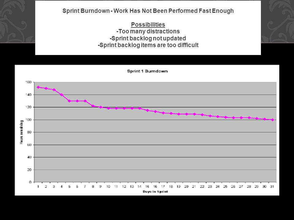 Sprint Burndown - Work Has Not Been Performed Fast Enough Possibilities -Too many distractions -Sprint backlog not updated -Sprint backlog items are t