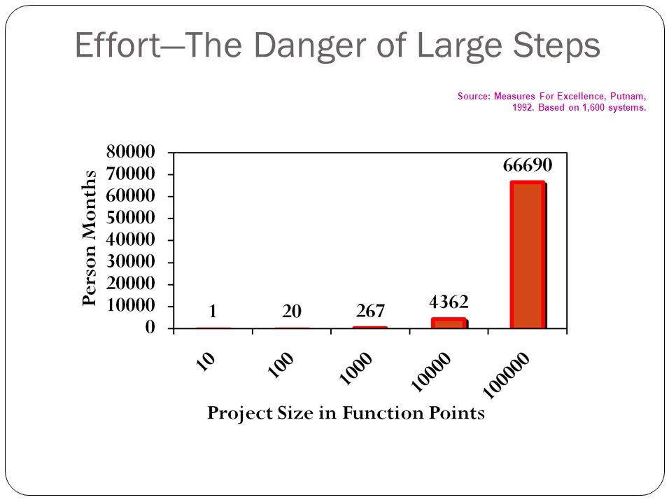 Effort—The Danger of Large Steps Source: Measures For Excellence, Putnam, 1992.