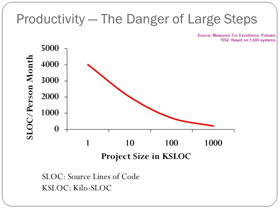 Productivity — The Danger of Large Steps Source: Measures For Excellence, Putnam, 1992.