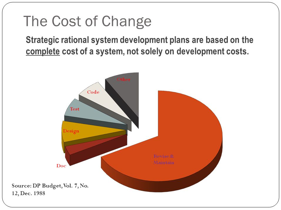 The Cost of Change Source: DP Budget, Vol. 7, No.