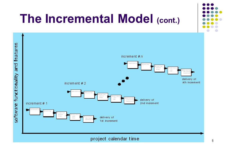 19 Still Other Process Models Component-based development model The process to apply when reuse is a development objective It is evolutionary in nature It incorporates the following steps Research and evaluate available component-based products Consider component integration issues Design a software architecture to accommodate the components Integrate components into the architecture Conduct comprehensive testing