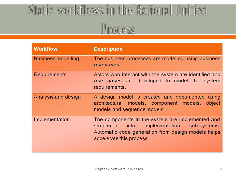 Chapter 2 Software Processes 29