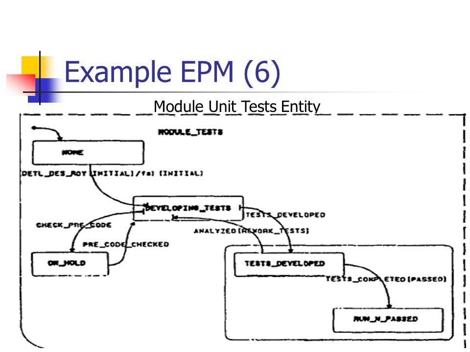 28 Example EPM (6) Module Unit Tests Entity