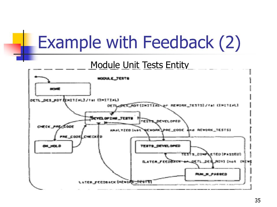 35 Example with Feedback (2) Module Unit Tests Entity