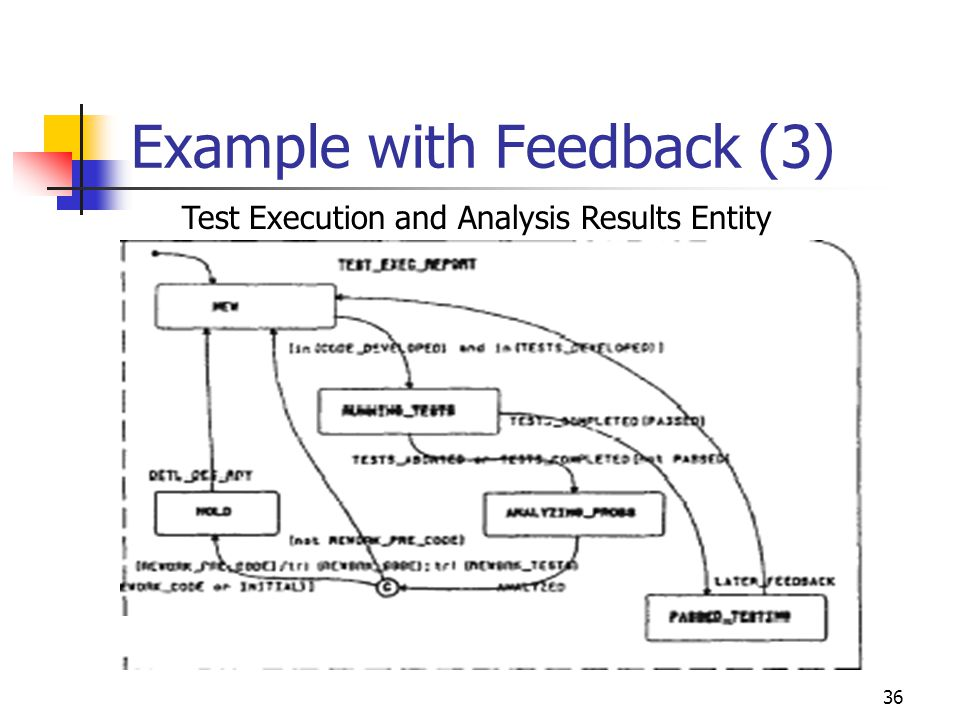 36 Example with Feedback (3) Test Execution and Analysis Results Entity
