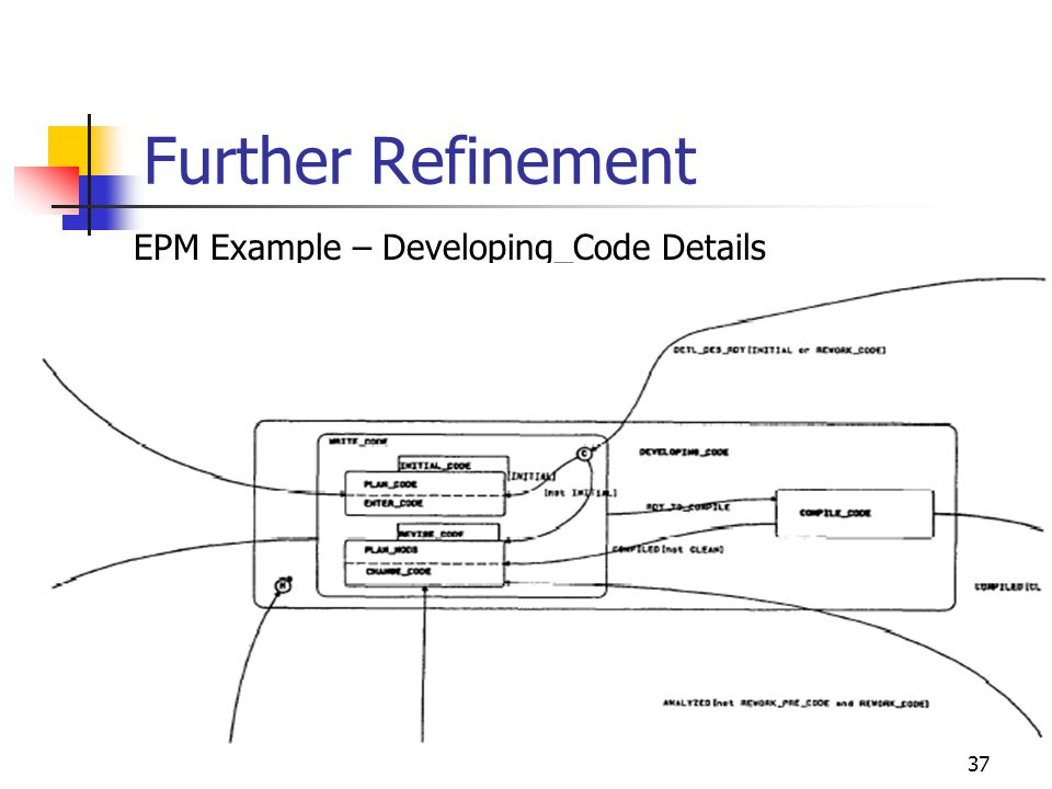 37 Further Refinement EPM Example – Developing_Code Details