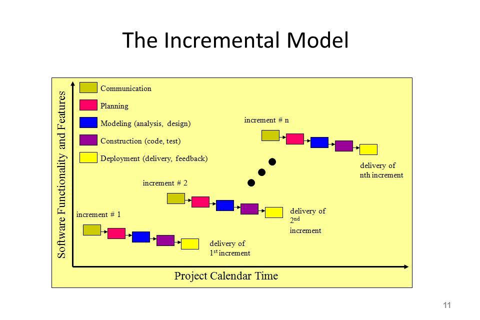 The Incremental Model 11