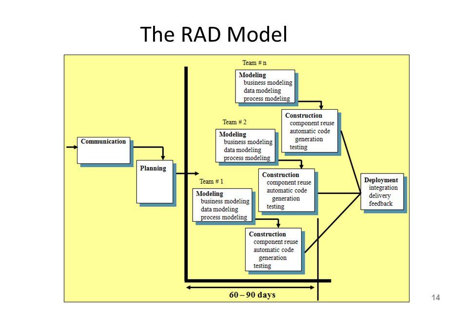 The RAD Model 14