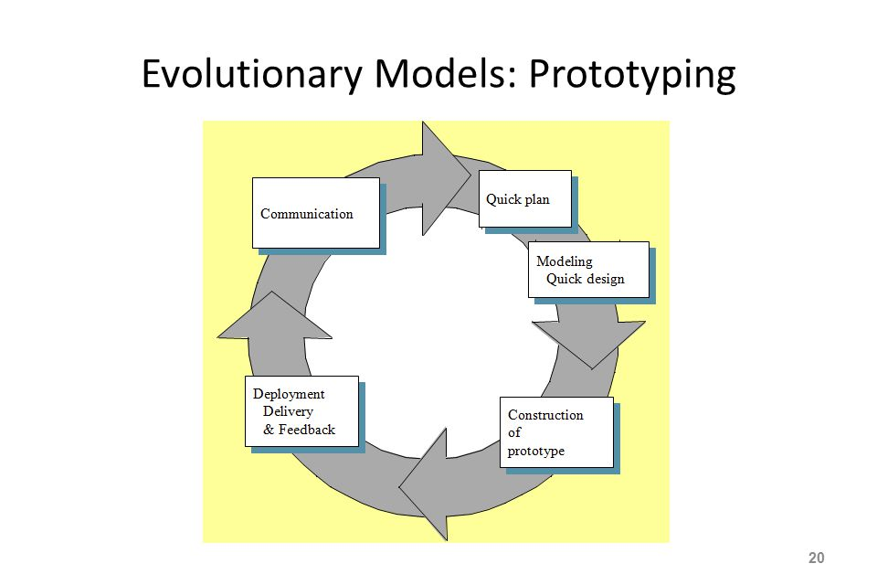 Evolutionary Models: Prototyping 20