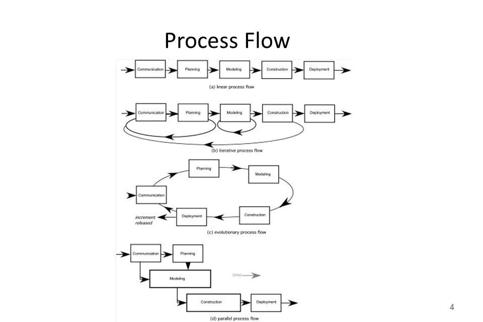Process Flow 4