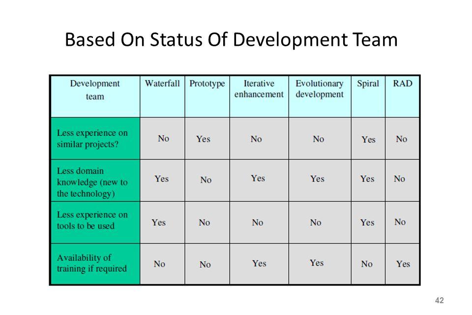 Based On Status Of Development Team 42