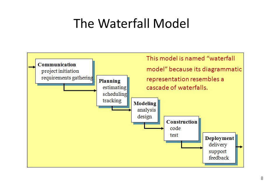 The Waterfall Model 8 This model is named waterfall model because its diagrammatic representation resembles a cascade of waterfalls.