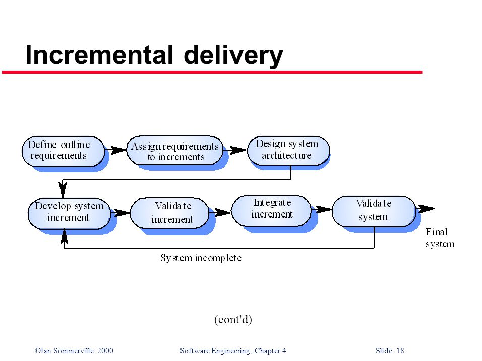 ©Ian Sommerville 2000 Software Engineering, Chapter 4 Slide 18 Incremental delivery (cont d)