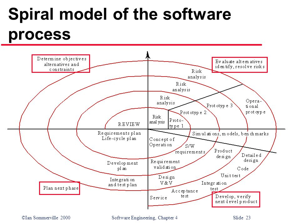 ©Ian Sommerville 2000 Software Engineering, Chapter 4 Slide 23 Spiral model of the software process