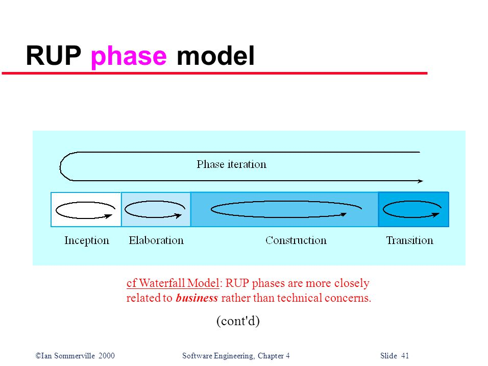 ©Ian Sommerville 2000 Software Engineering, Chapter 4 Slide 41 RUP phase model cf Waterfall Model: RUP phases are more closely related to business rather than technical concerns.