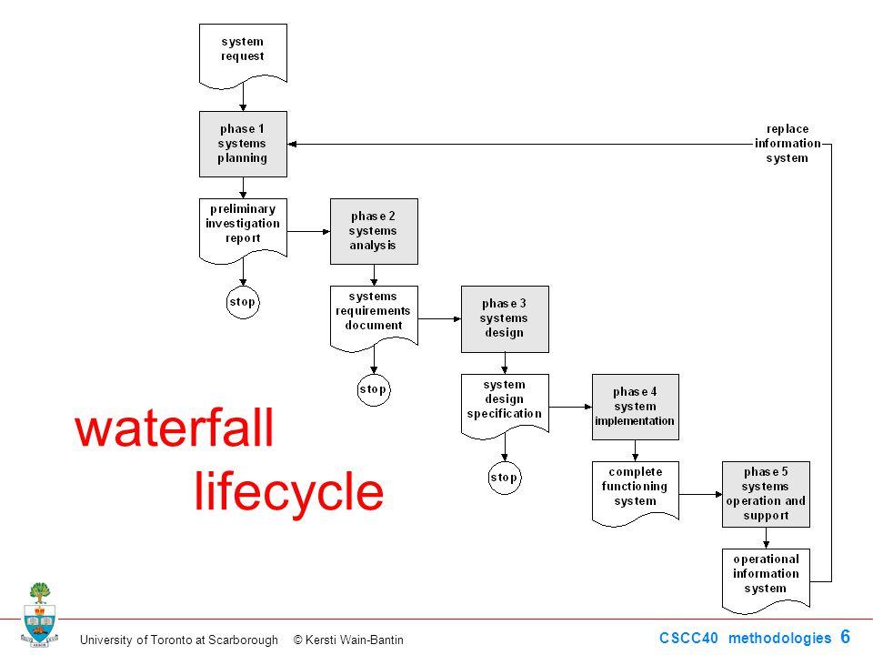 University of Toronto at Scarborough © Kersti Wain-Bantin CSCC40 methodologies 6 waterfall lifecycle