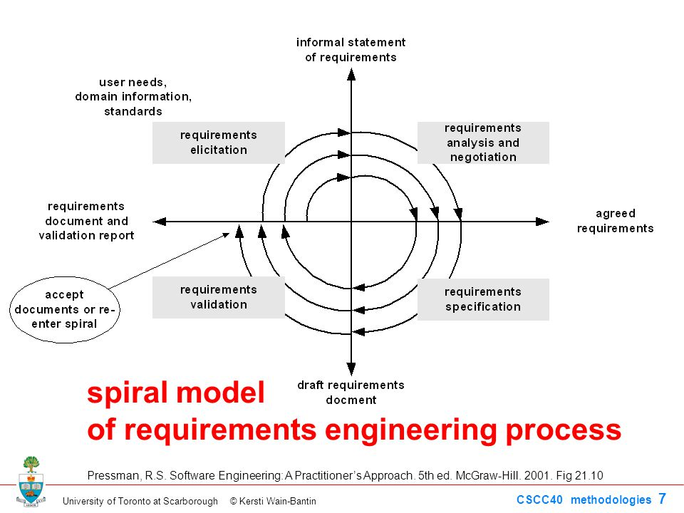 University of Toronto at Scarborough © Kersti Wain-Bantin CSCC40 methodologies 7 spiral model of requirements engineering process Pressman, R.S. Softw