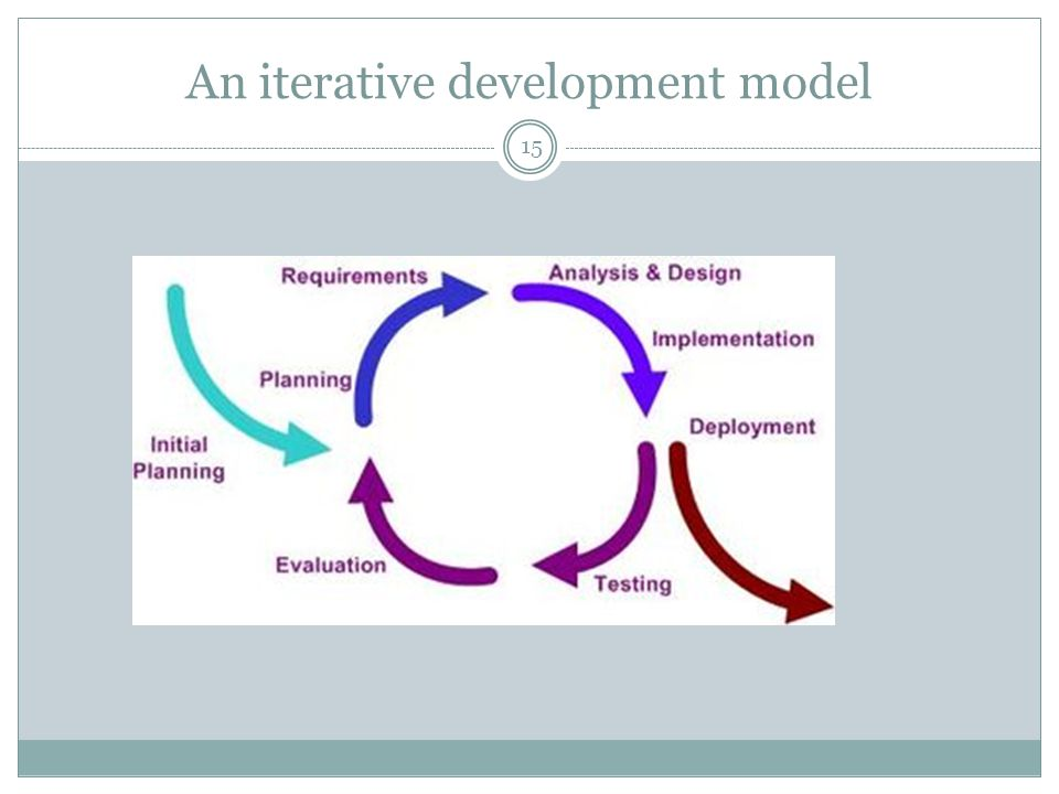 An iterative development model 15