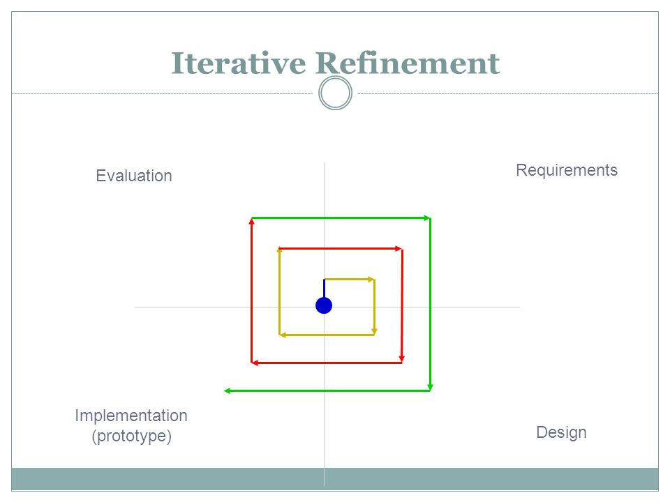 Iterative Refinement Requirements Design Implementation (prototype) Evaluation