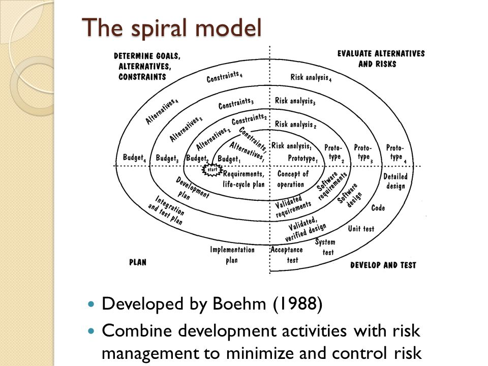 The spiral model Developed by Boehm (1988) Combine development activities with risk management to minimize and control risk