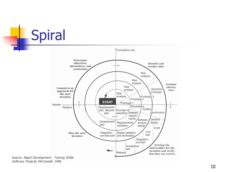 10 Spiral Source: Rapid Development - Taming Wilde Software Projects, McConnell, 1996