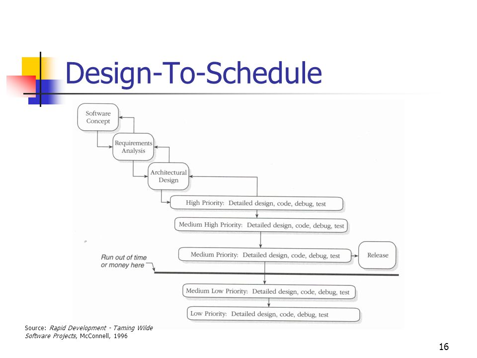 16 Design-To-Schedule Source: Rapid Development - Taming Wilde Software Projects, McConnell, 1996