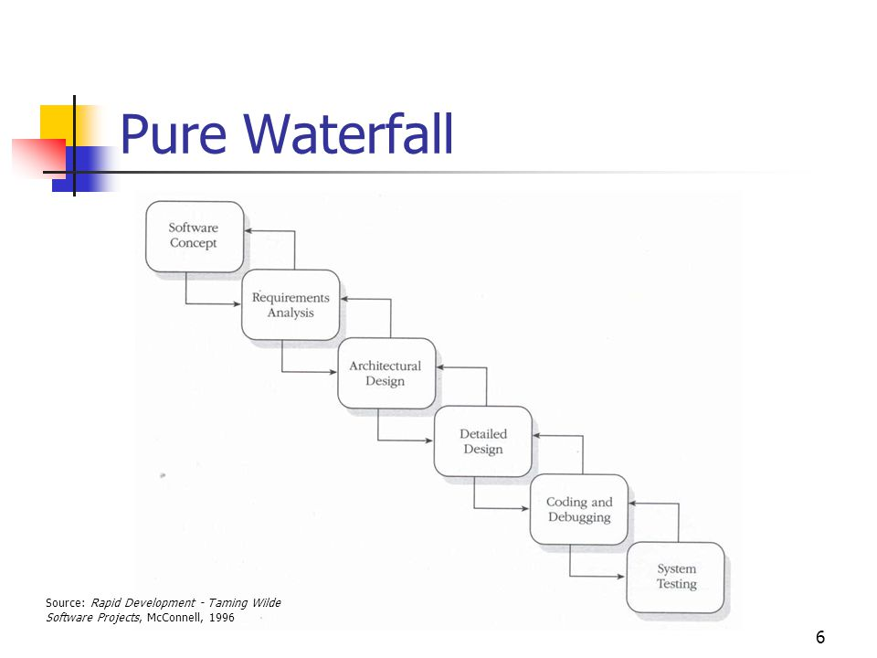 6 Pure Waterfall Source: Rapid Development - Taming Wilde Software Projects, McConnell, 1996