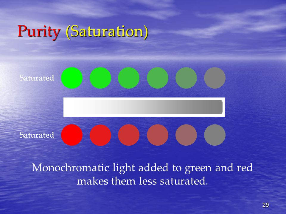 29 Purity (Saturation) Monochromatic light added to green and red makes them less saturated.