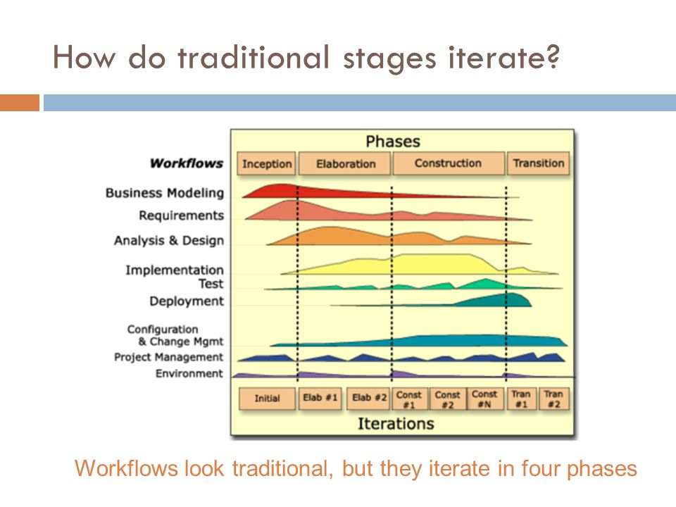 How do traditional stages iterate? Workflows look traditional, but they iterate in four phases